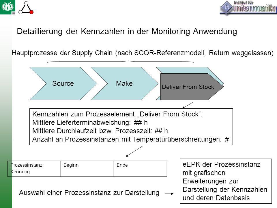 Detaillierung der Kennzahlen in der Monitoring-Anwendung