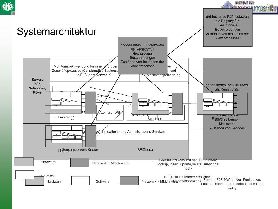 Systemarchitektur