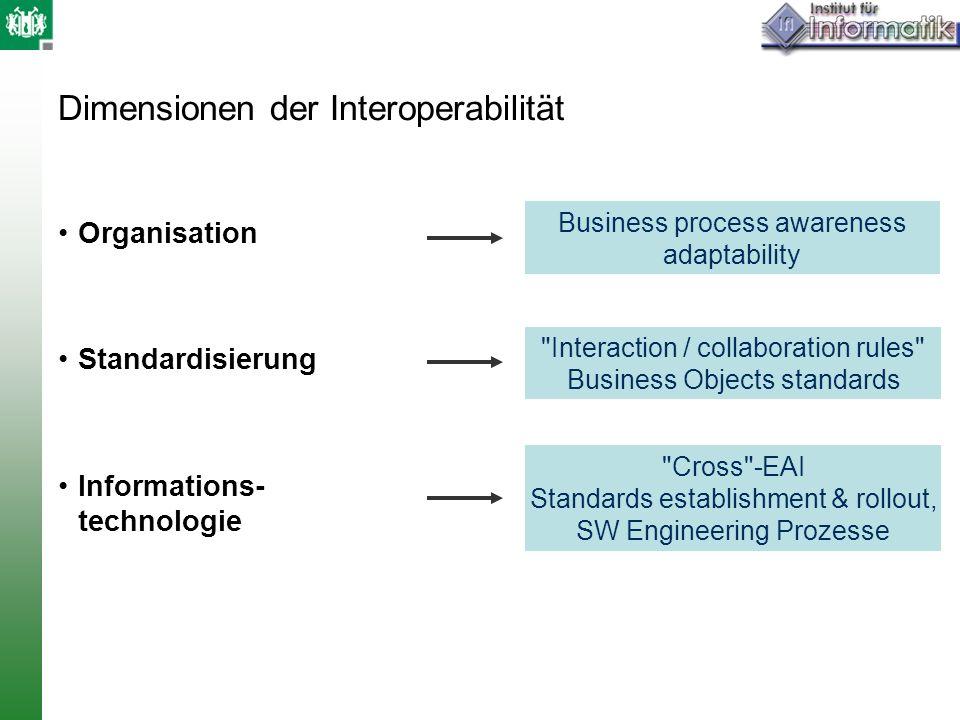 Dimensionen der Interoperabilität