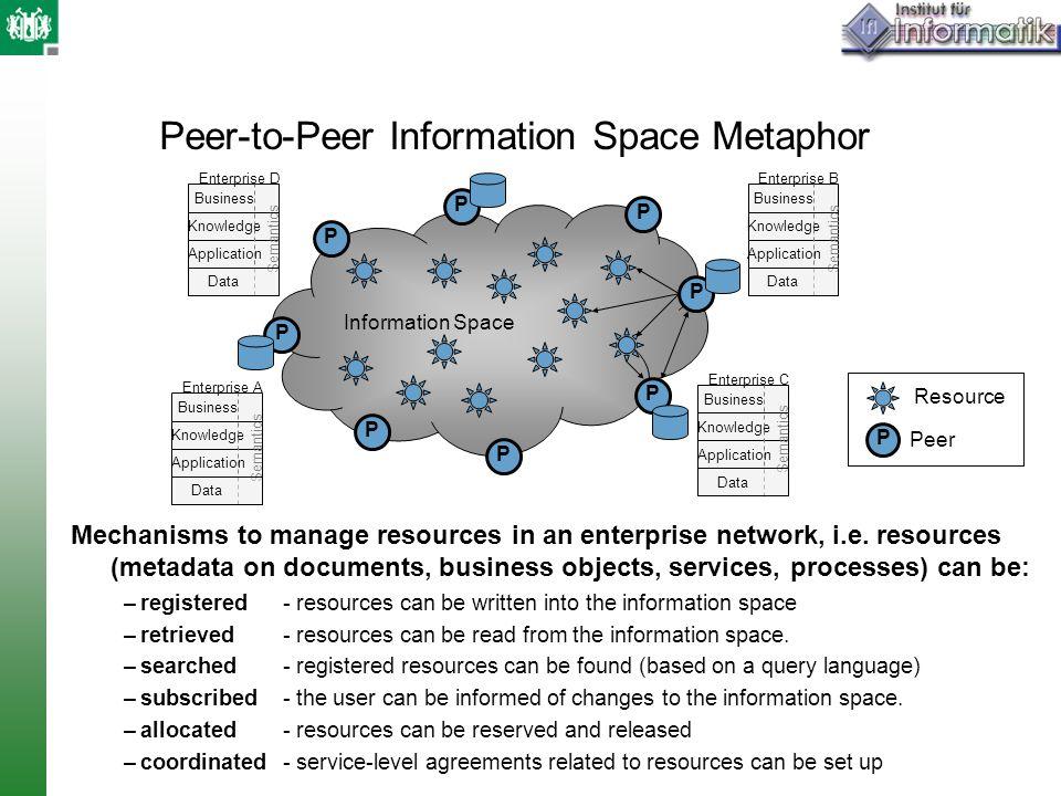 Peer-to-Peer Information Space Metaphor