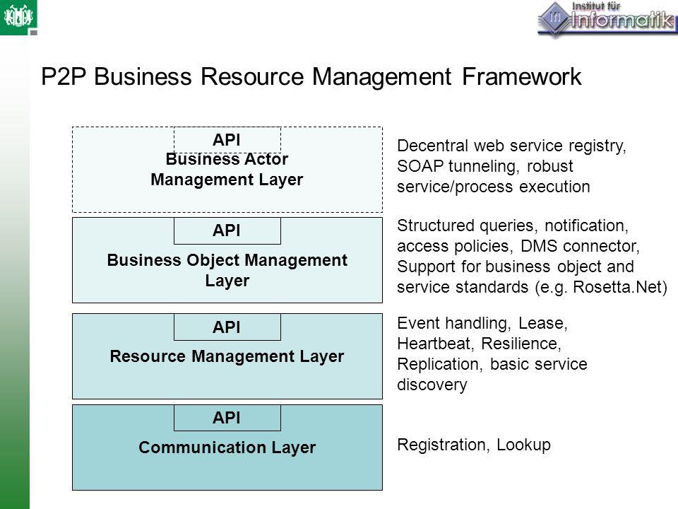 P2P Business Resource Management Framework