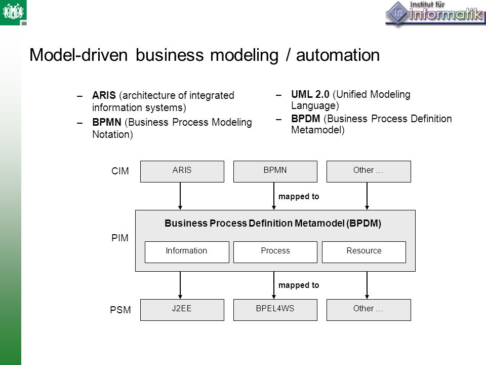 Model-driven business modeling / automation