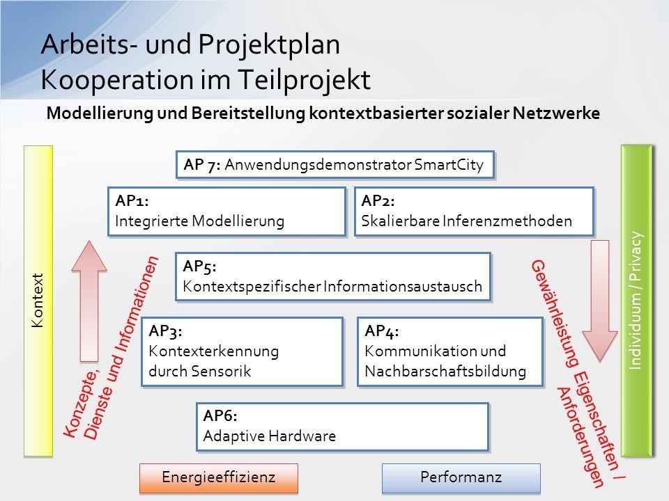 Arbeits- und Projektplan Kooperation im Teilprojekt