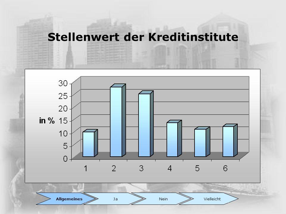 Stellenwert der Kreditinstitute