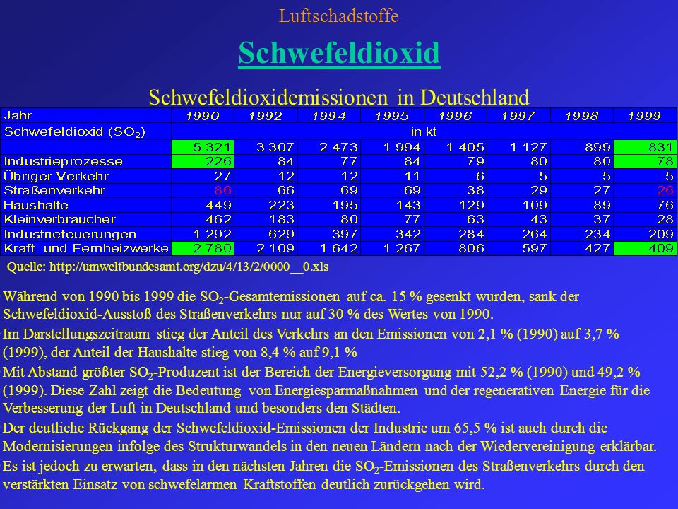 Schwefeldioxidemissionen in Deutschland