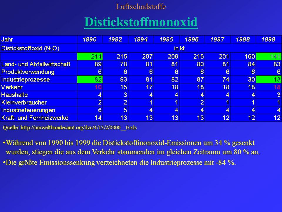 Distickstoffmonoxid Luftschadstoffe