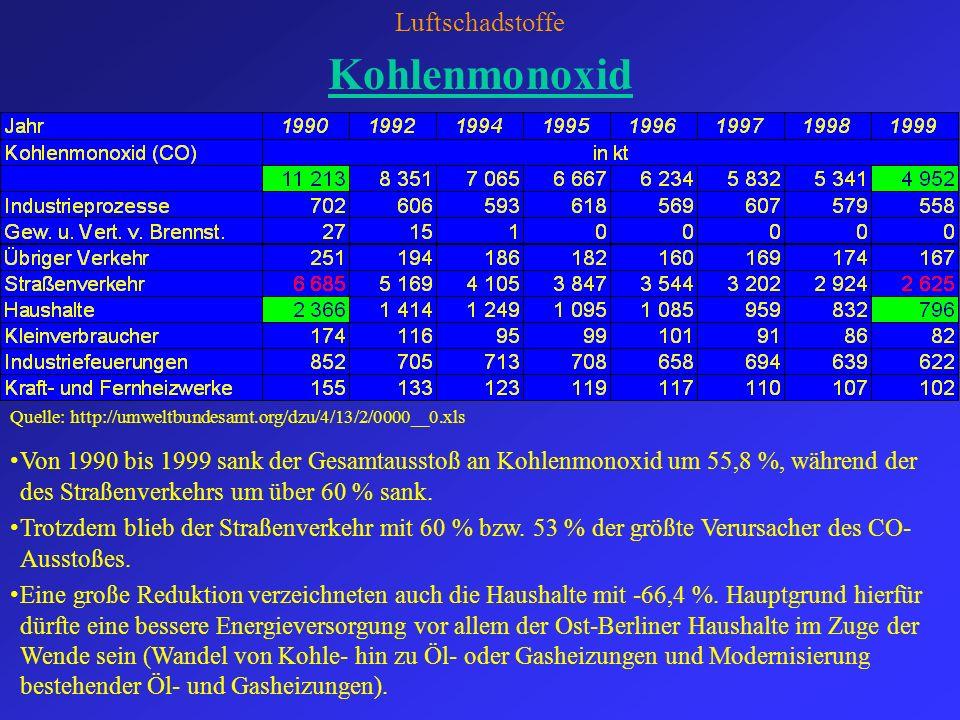 Kohlenmonoxid Luftschadstoffe