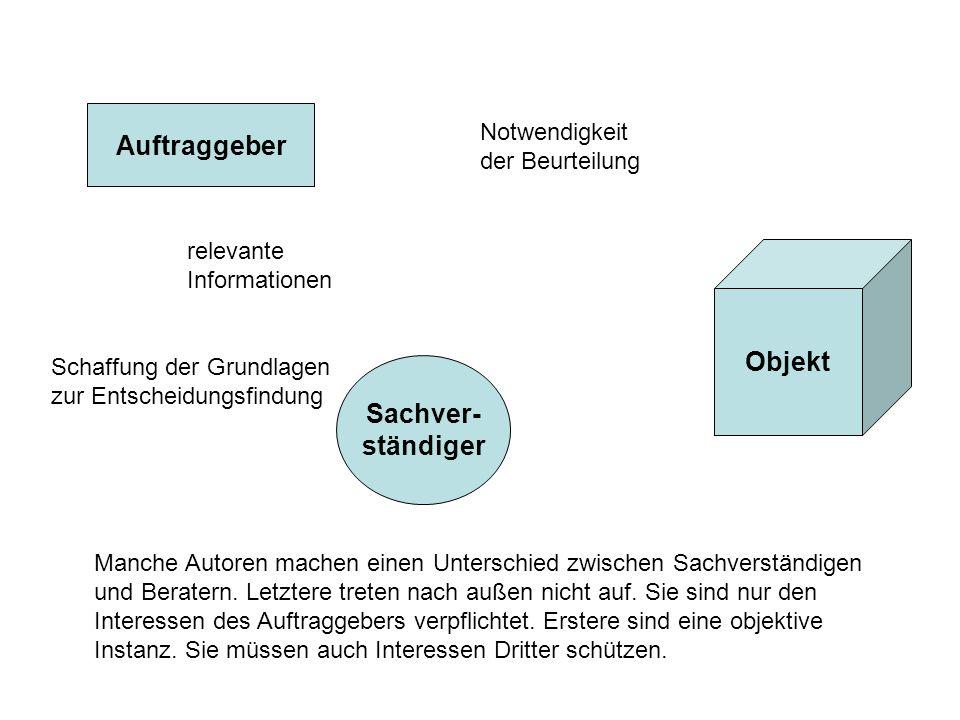 Auftraggeber Objekt Sachver- ständiger