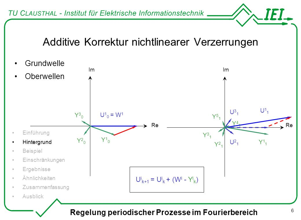 Additive Korrektur nichtlinearer Verzerrungen