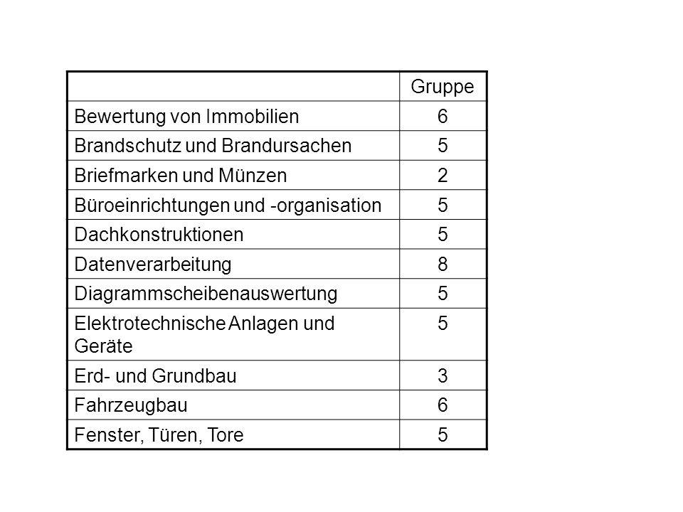 Gruppe Bewertung von Immobilien. 6. Brandschutz und Brandursachen. 5. Briefmarken und Münzen. 2.