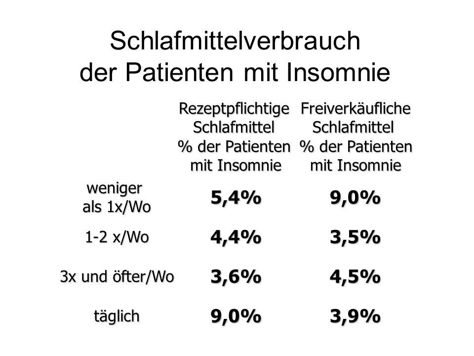 Schlafmittelverbrauch der Patienten mit Insomnie
