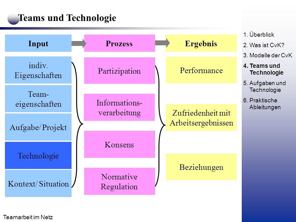 Teams und Technologie Input Prozess Ergebnis indiv. Eigenschaften