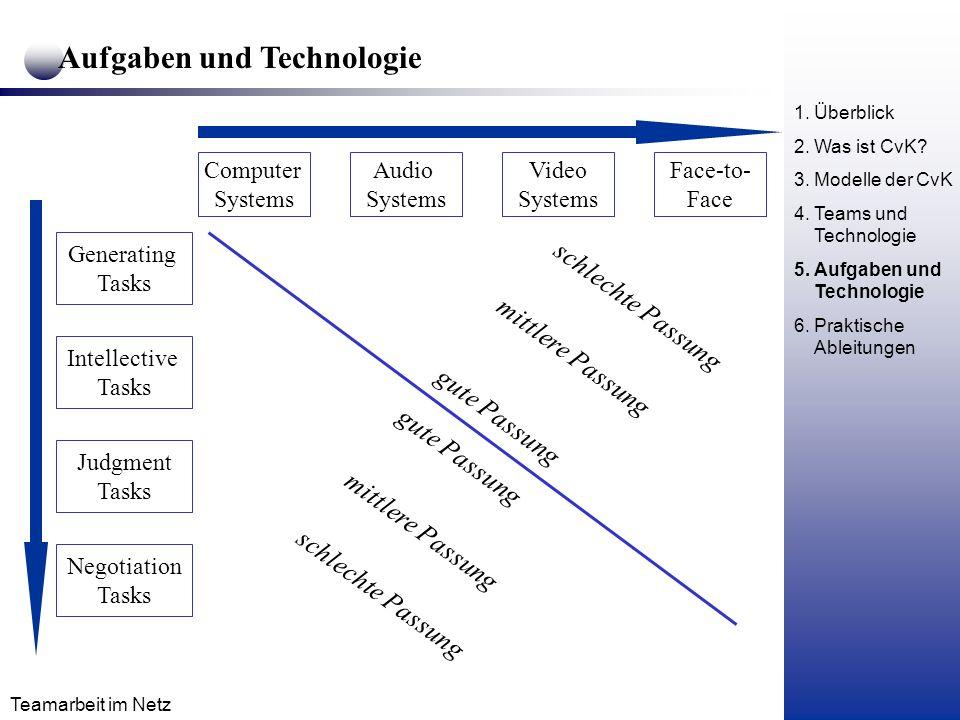 Aufgaben und Technologie