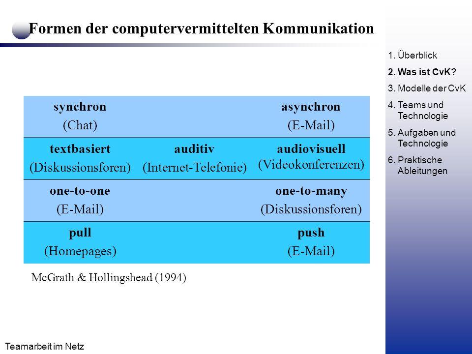 Formen der computervermittelten Kommunikation