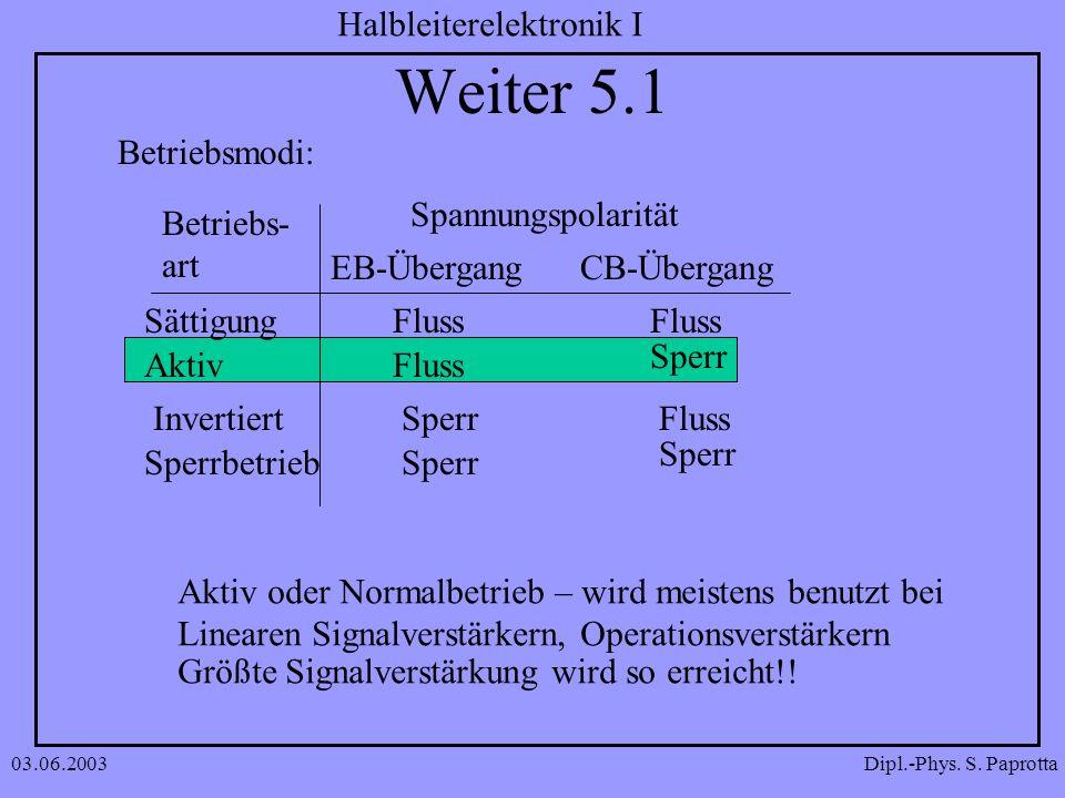 Weiter 5.1 Betriebsmodi: Spannungspolarität Betriebs- art