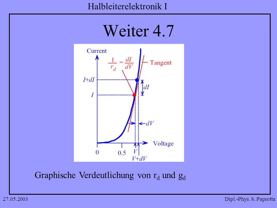 Weiter 4.7 Graphische Verdeutlichung von rd und gd 27.05.2003