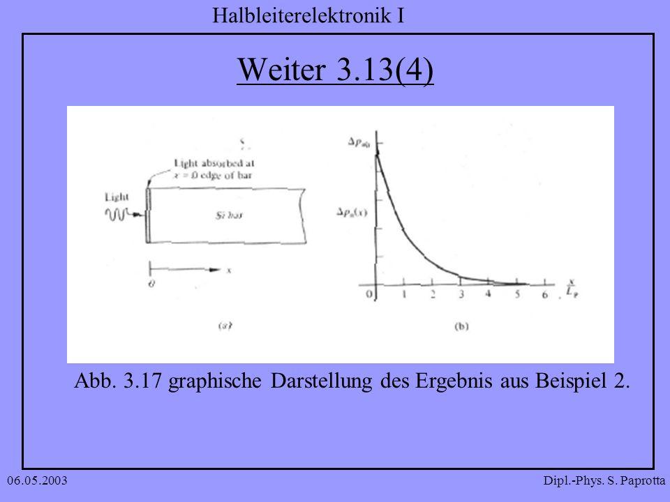 Weiter 3.13(4) Abb. 3.17 graphische Darstellung des Ergebnis aus Beispiel 2. 06.05.2003