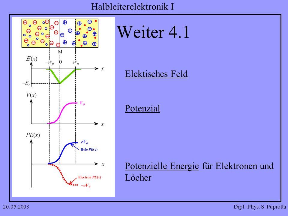 Weiter 4.1 Elektisches Feld Potenzial