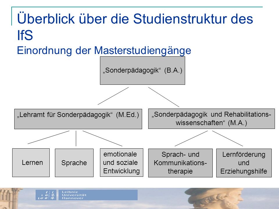 Überblick über die Studienstruktur des IfS Einordnung der Masterstudiengänge