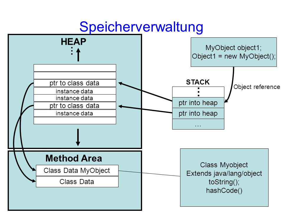 Speicherverwaltung HEAP … Method Area MyObject object1;