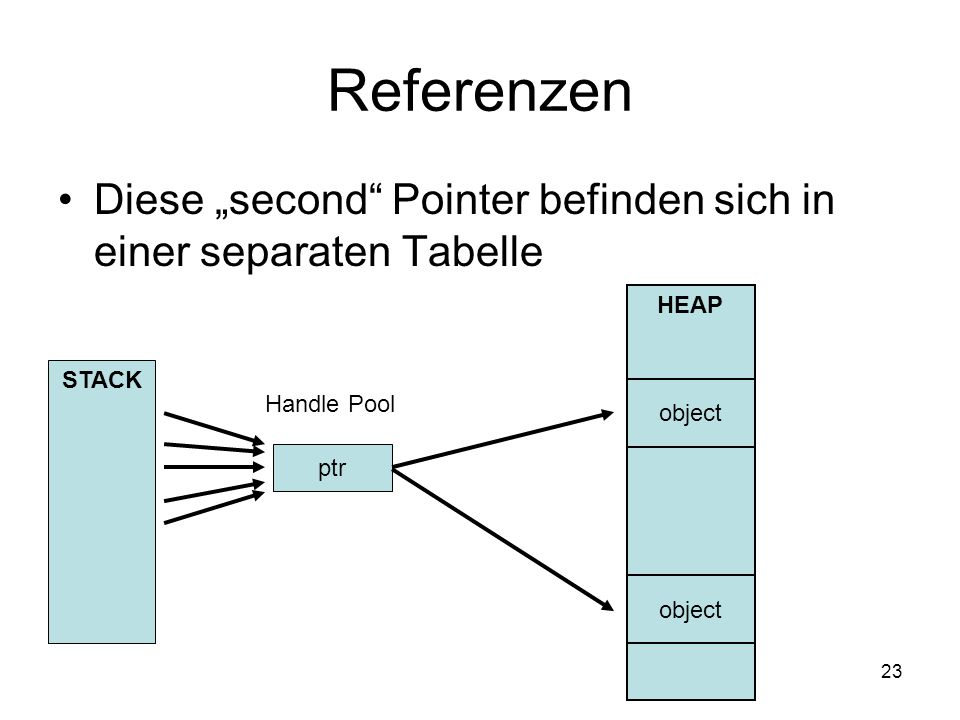 "Referenzen Diese ""second Pointer befinden sich in einer separaten Tabelle. HEAP. STACK. Handle Pool."