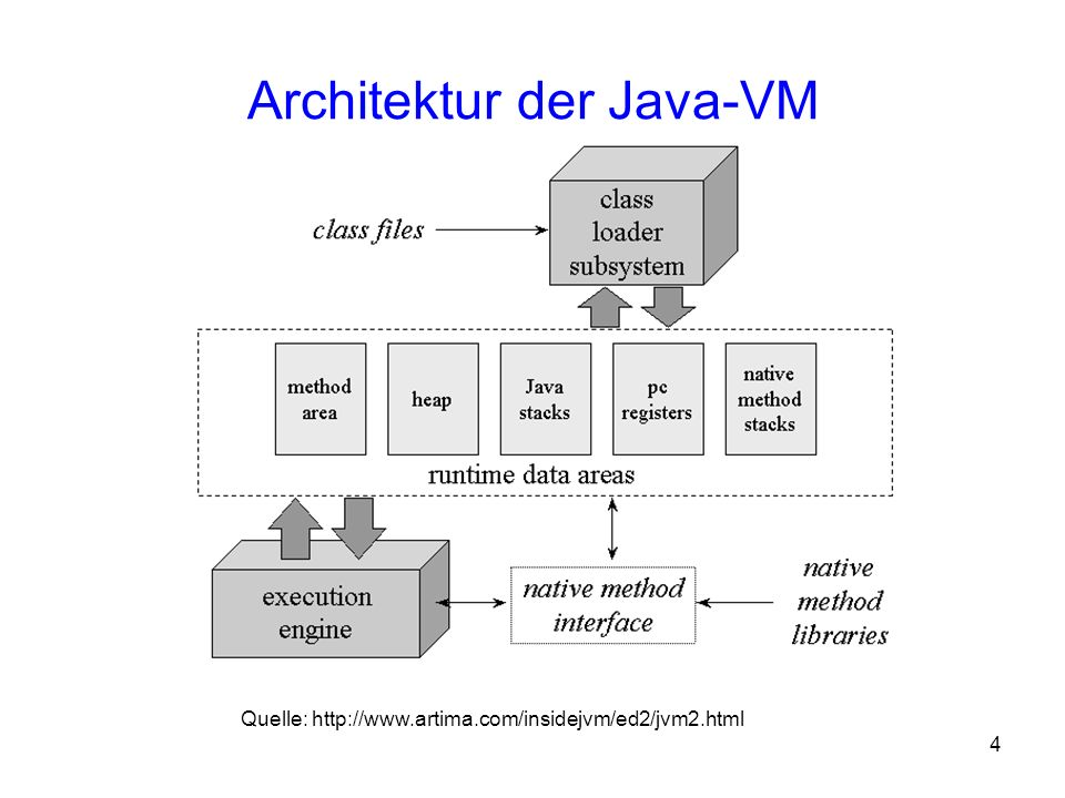 Architektur der Java-VM