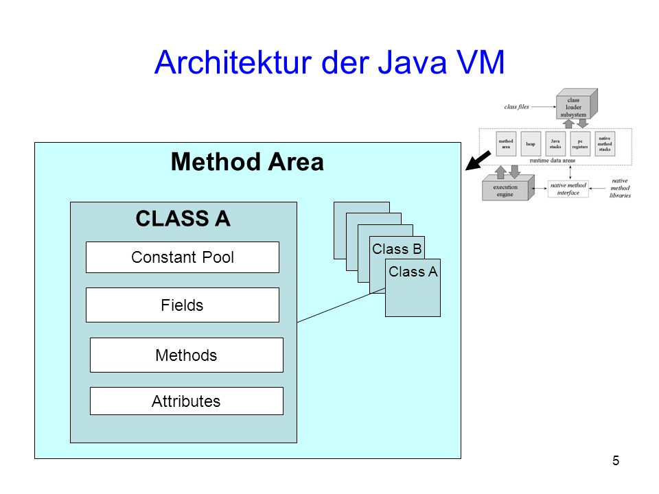 Architektur der Java VM