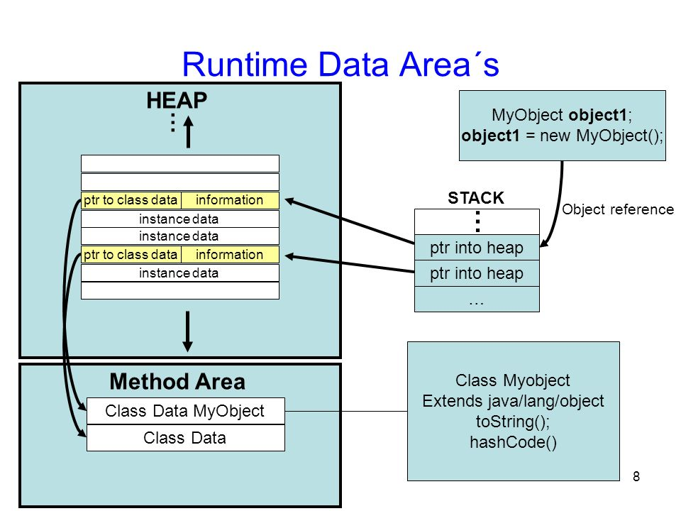 Runtime Data Area´s HEAP … Method Area MyObject object1;