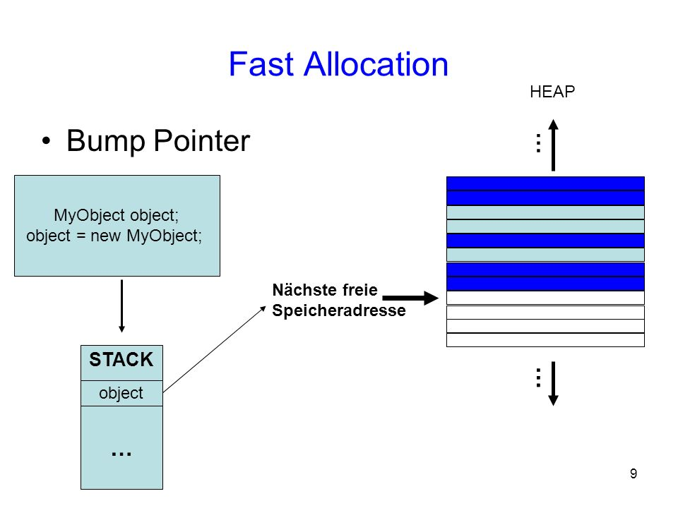 Fast Allocation Bump Pointer … … STACK HEAP MyObject object;