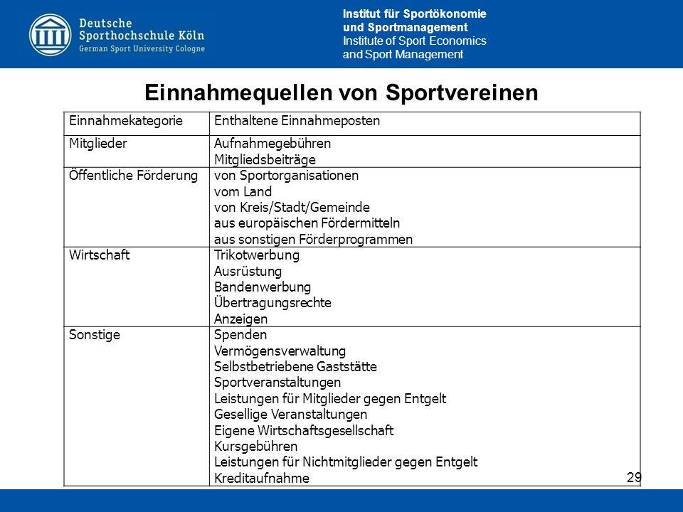 Einnahmequellen von Sportvereinen