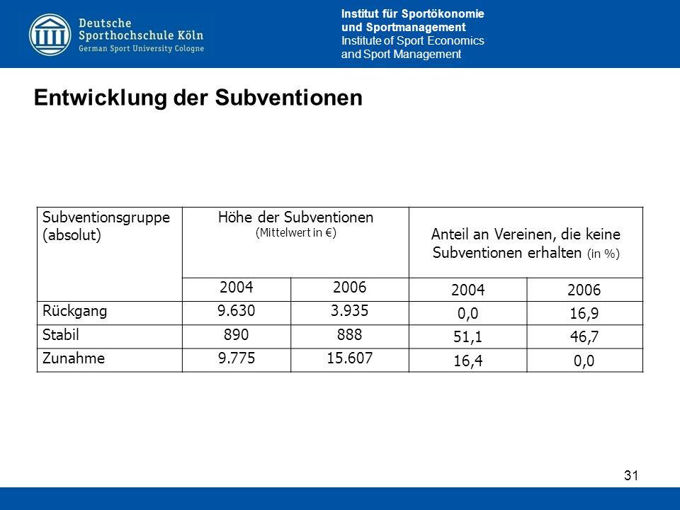 Anteil an Vereinen, die keine Subventionen erhalten (in %)
