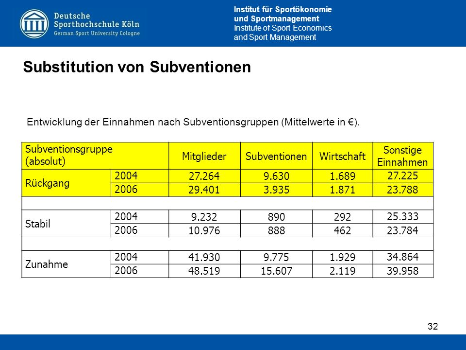 Substitution von Subventionen
