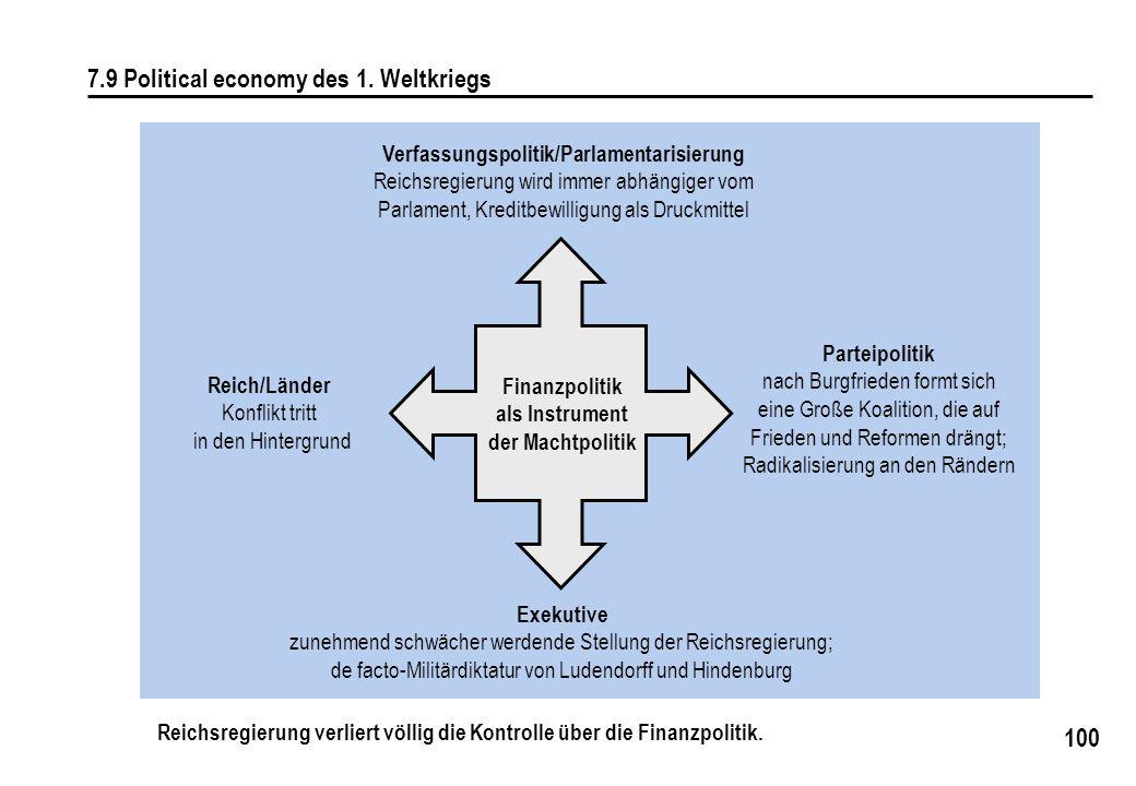 Verfassungspolitik/Parlamentarisierung