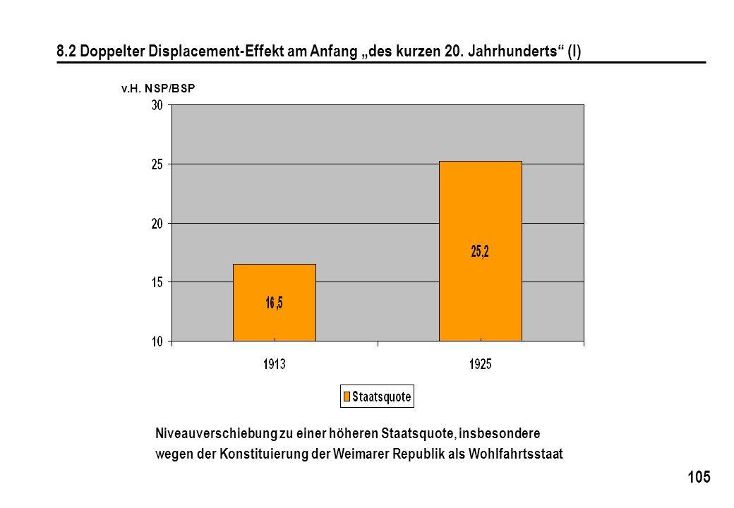 """8. 2 Doppelter Displacement-Effekt am Anfang """"des kurzen 20"""