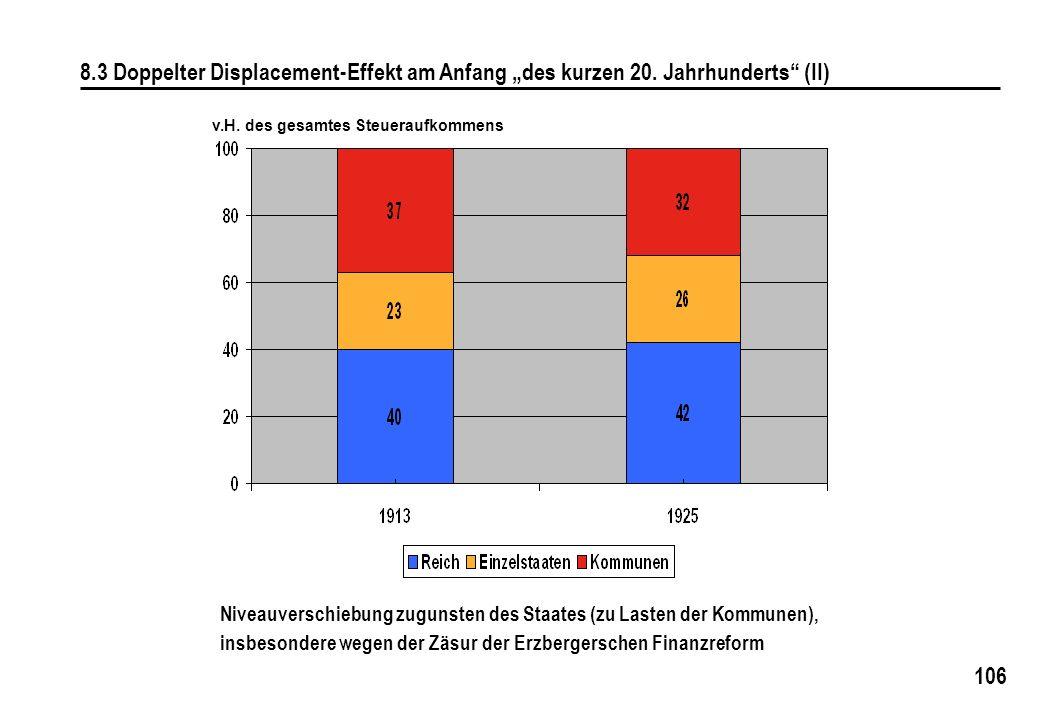 """8. 3 Doppelter Displacement-Effekt am Anfang """"des kurzen 20"""