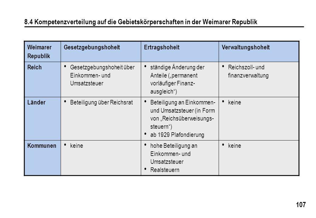 8.4 Kompetenzverteilung auf die Gebietskörperschaften in der Weimarer Republik