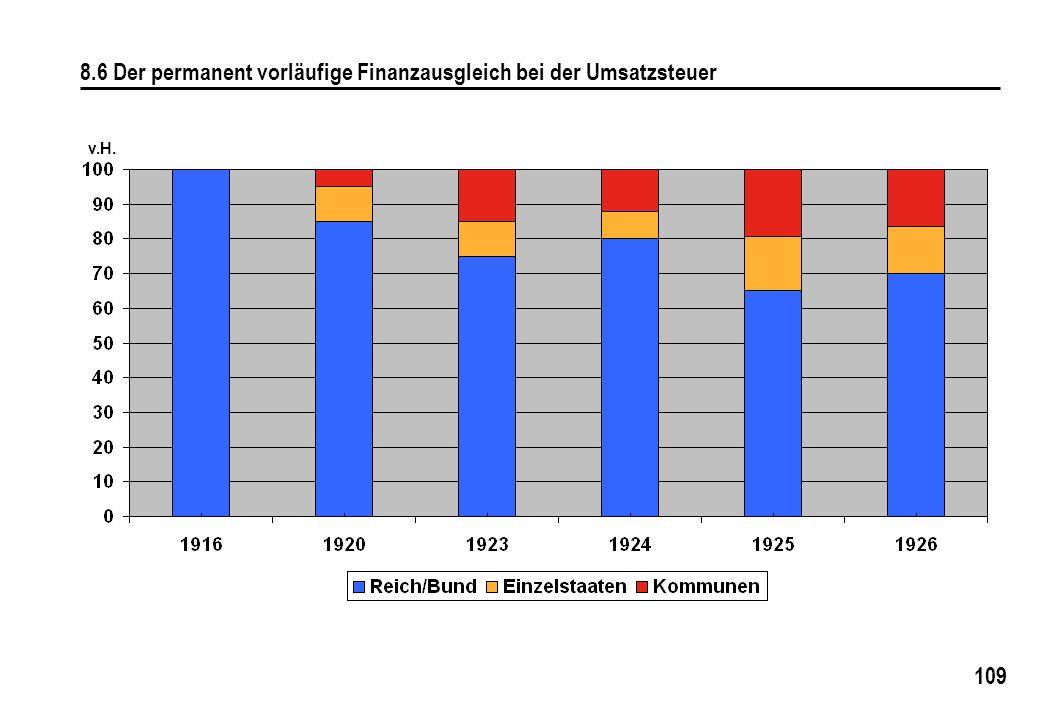 8.6 Der permanent vorläufige Finanzausgleich bei der Umsatzsteuer