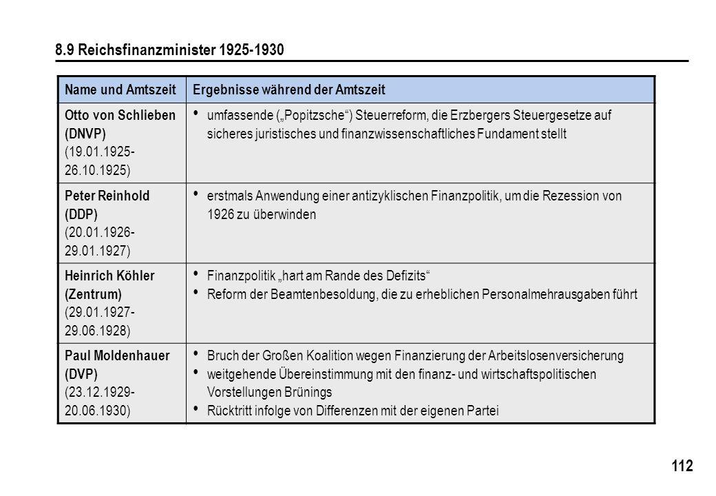 8.9 Reichsfinanzminister 1925-1930