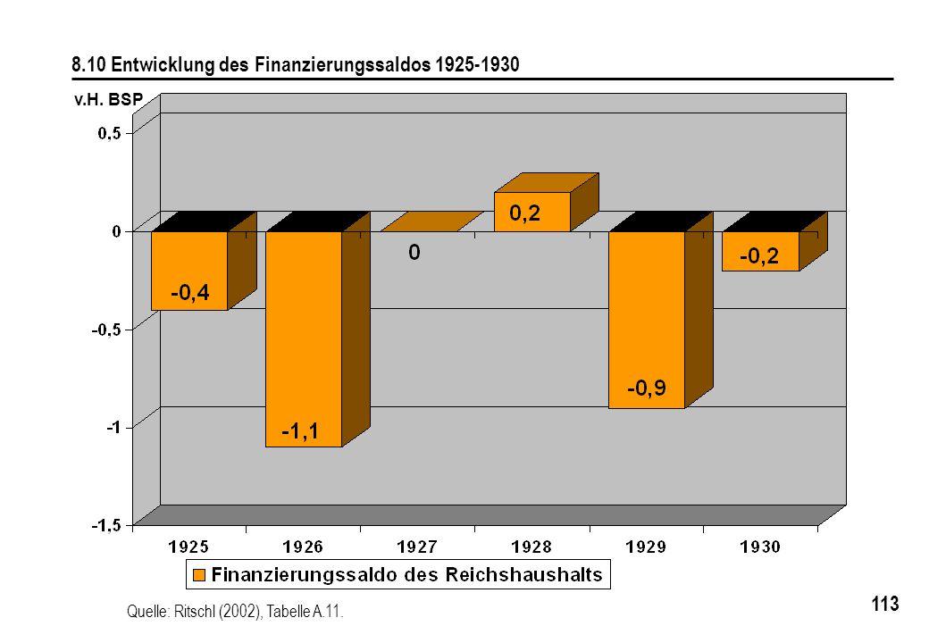 8.10 Entwicklung des Finanzierungssaldos 1925-1930