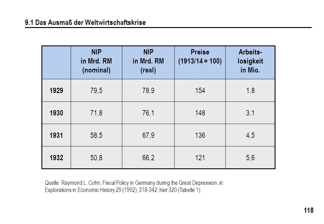 9.1 Das Ausmaß der Weltwirtschaftskrise NIP in Mrd. RM (nominal)