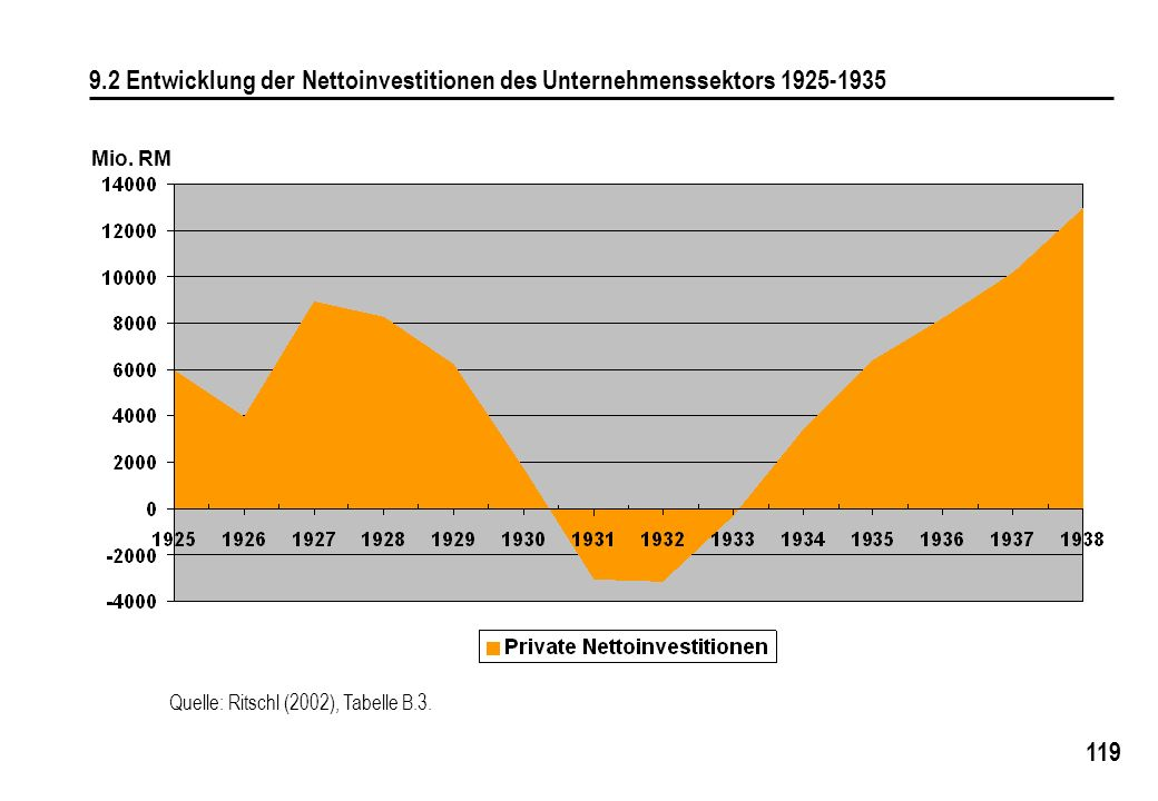9.2 Entwicklung der Nettoinvestitionen des Unternehmenssektors 1925-1935