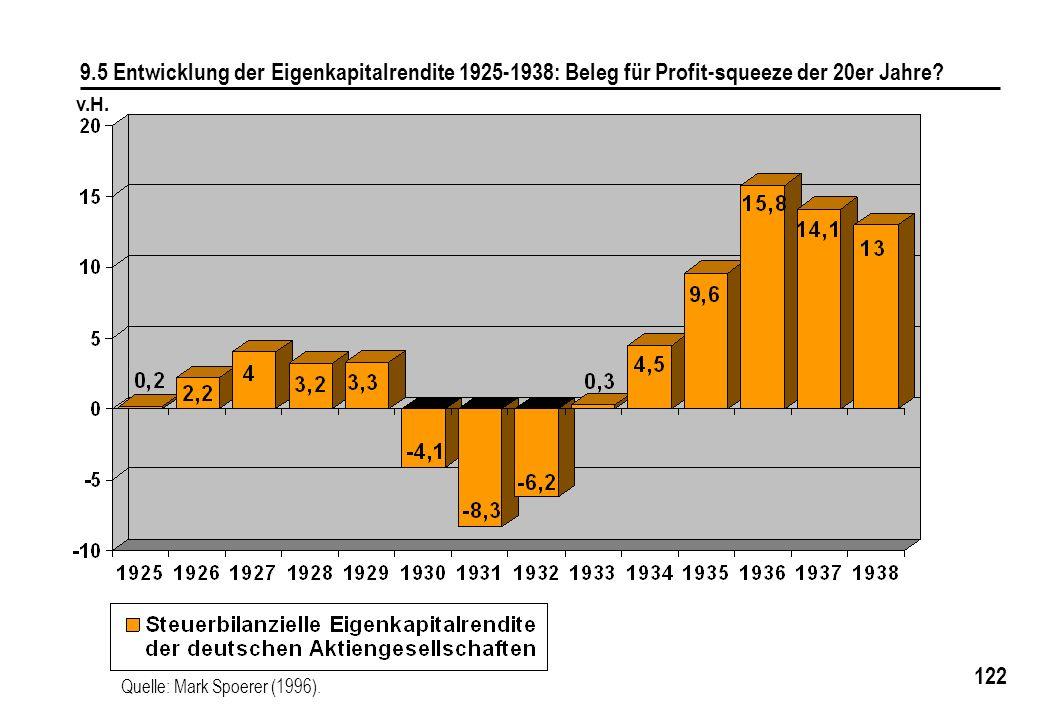 9.5 Entwicklung der Eigenkapitalrendite 1925-1938: Beleg für Profit-squeeze der 20er Jahre