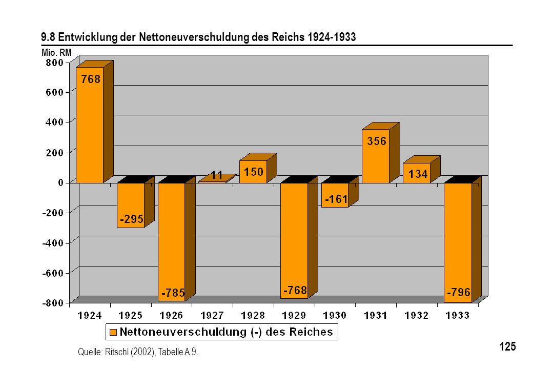 9.8 Entwicklung der Nettoneuverschuldung des Reichs 1924-1933