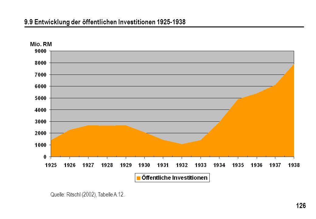 9.9 Entwicklung der öffentlichen Investitionen 1925-1938