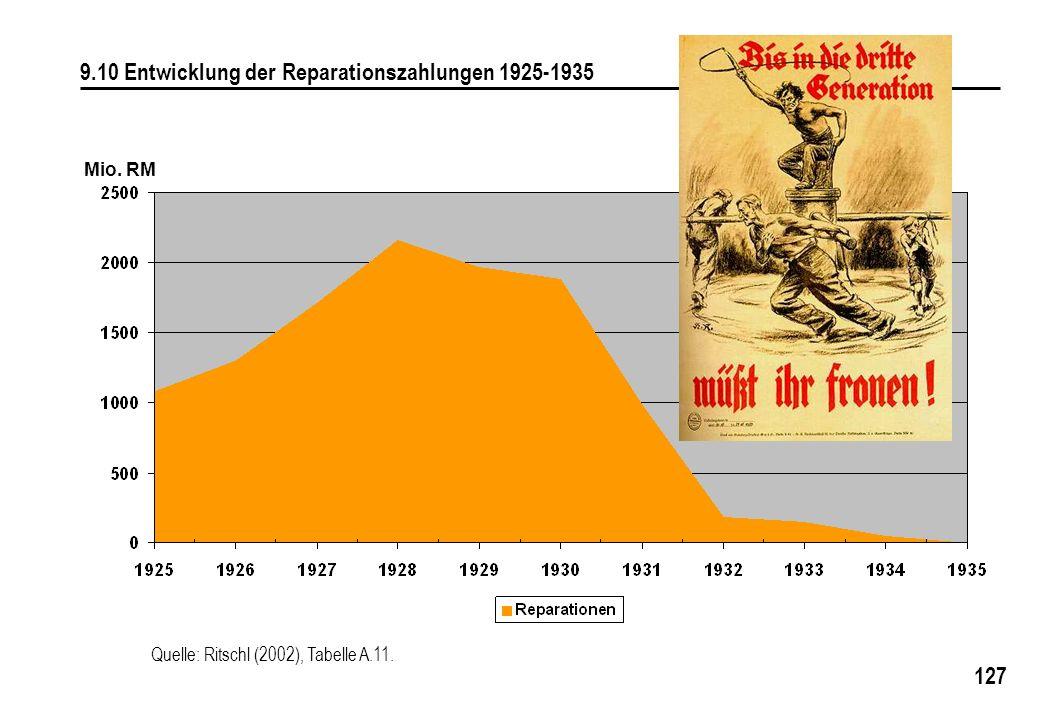 9.10 Entwicklung der Reparationszahlungen 1925-1935
