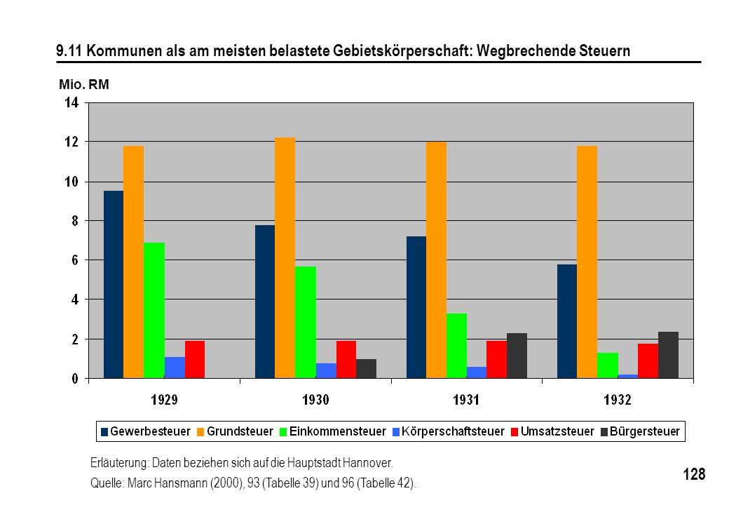 9.11 Kommunen als am meisten belastete Gebietskörperschaft: Wegbrechende Steuern