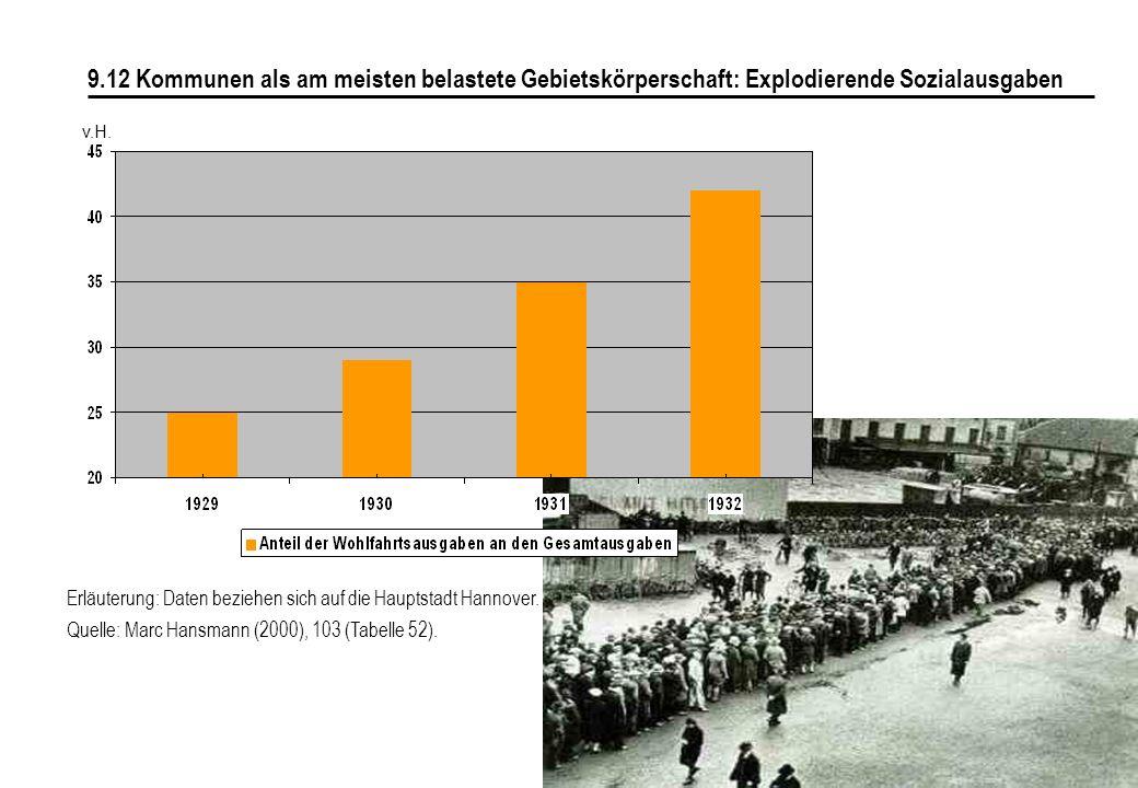 9.12 Kommunen als am meisten belastete Gebietskörperschaft: Explodierende Sozialausgaben