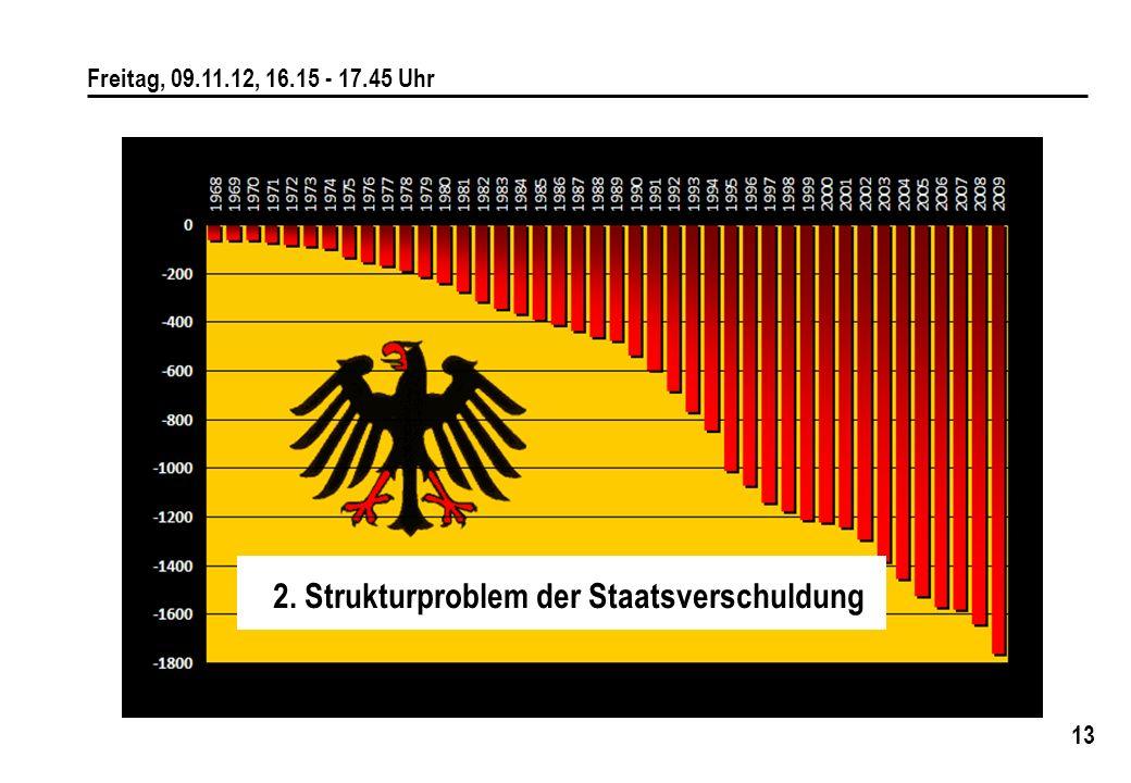 2. Strukturproblem der Staatsverschuldung