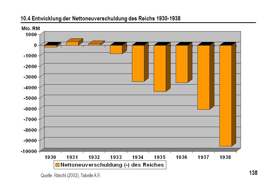 10.4 Entwicklung der Nettoneuverschuldung des Reichs 1930-1938