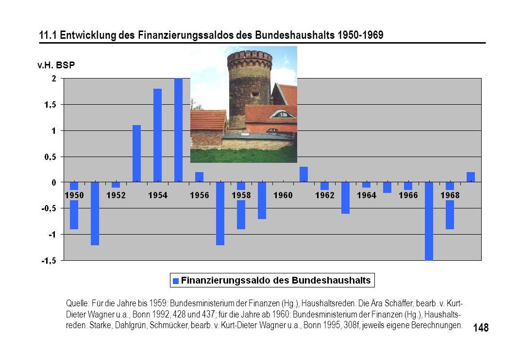11.1 Entwicklung des Finanzierungssaldos des Bundeshaushalts 1950-1969